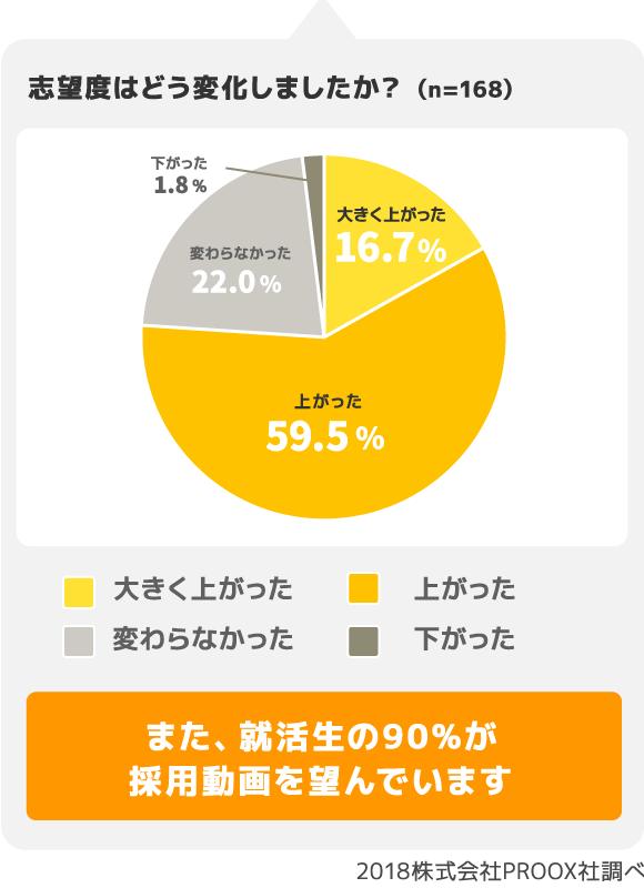 また、就活生の90%が採用動画を望んでいます