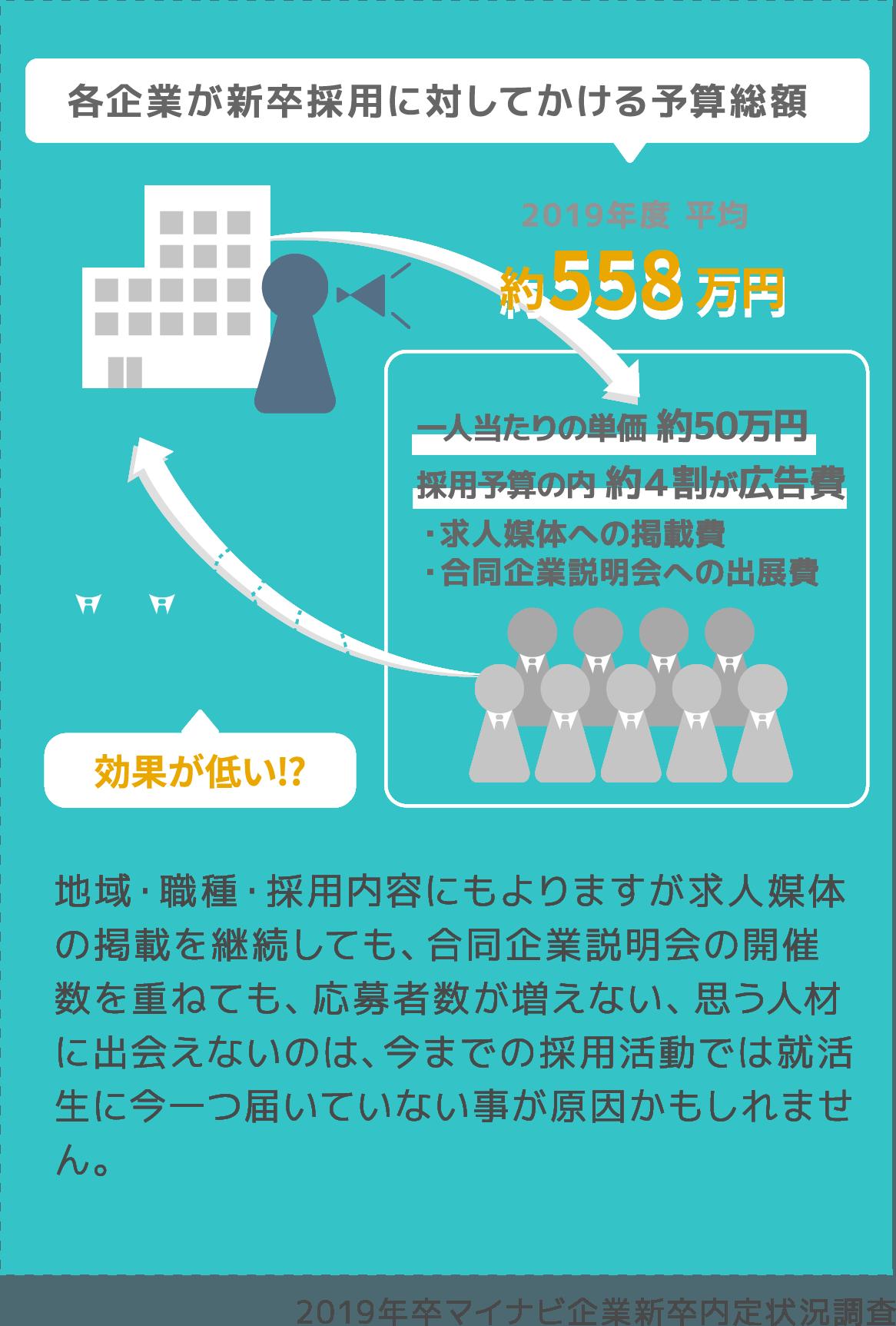 2019年卒マイナビ企業新卒内定状況調査